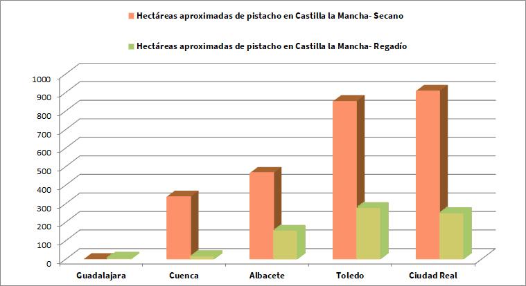 Hectáreas de pistacho en Castilla la Mancha