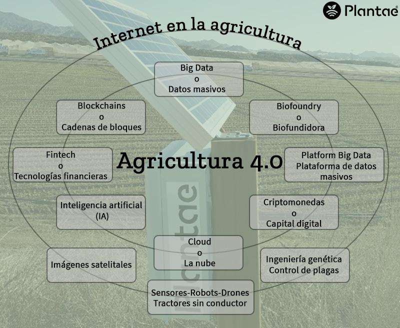 Agricultura de precisión-Agricultura 4.0- Agrotecnología-Ferias Plantae