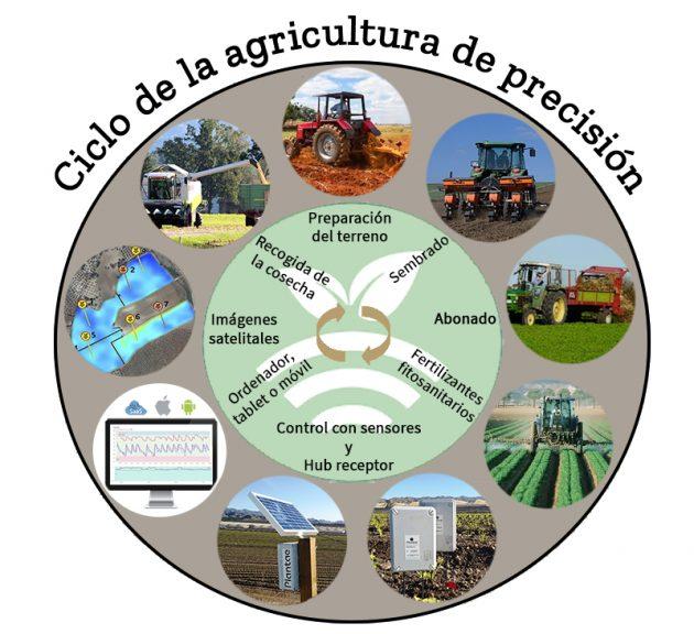 Ciclo de agricultura de precisión