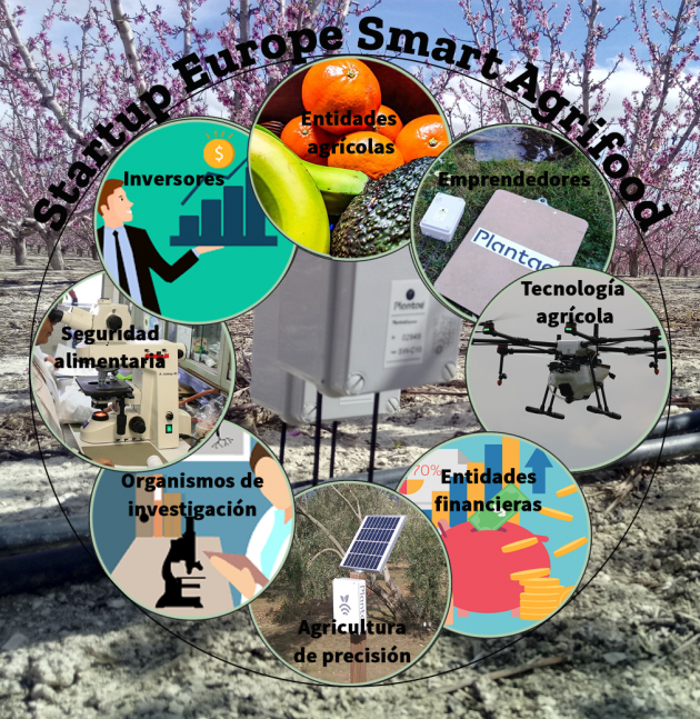 Smart Agriculture-Smart Agrifood 2020 in Malaga