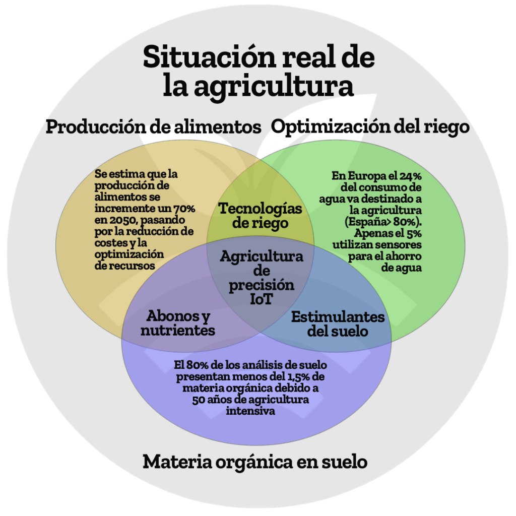 Monitorización de la agricultura