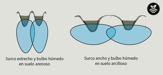 Tipos de surcos según terreno