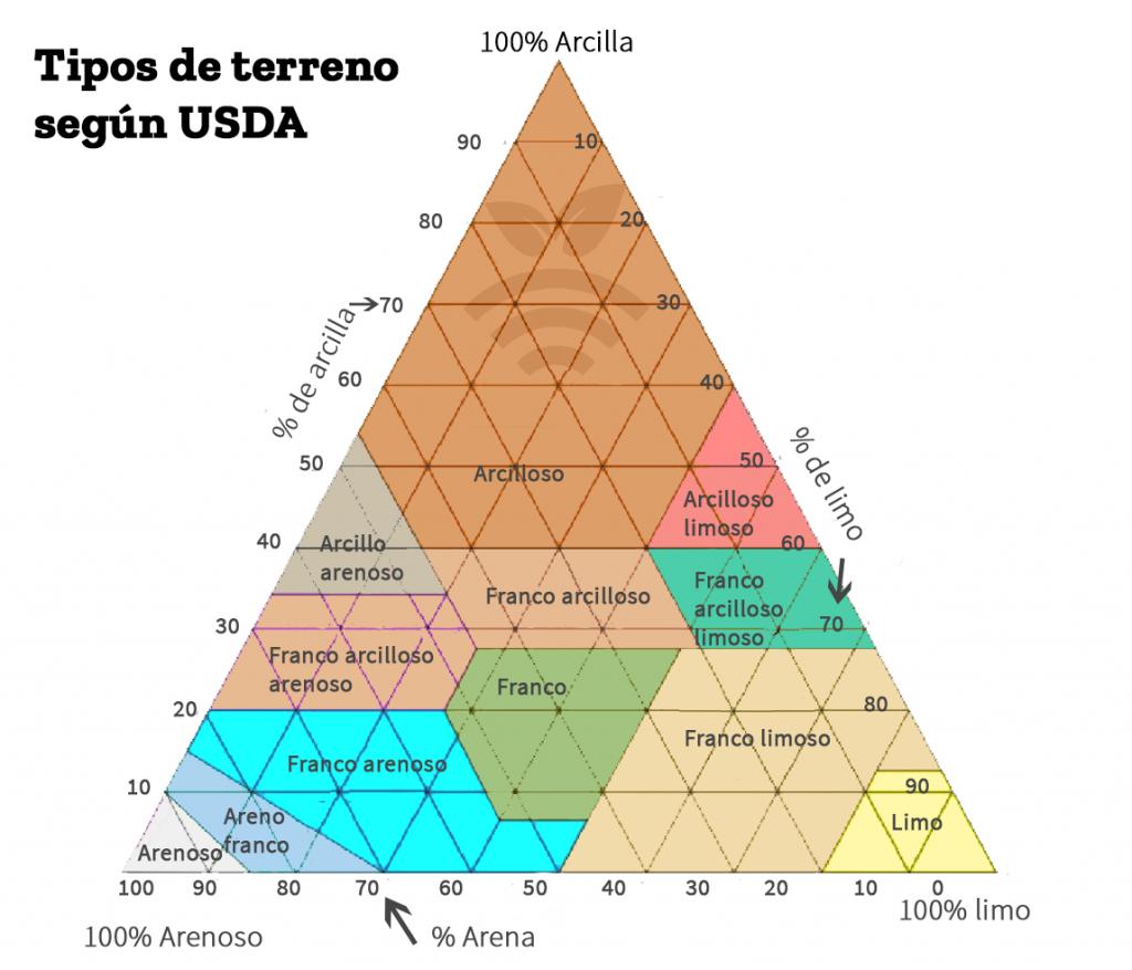 Tipos de terreno según USDA- Importancia de un buen sistema de riego