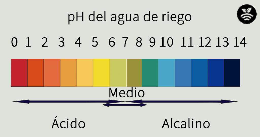 Agua de riego agrícola-pH del agua-acidez y alcalinidad
