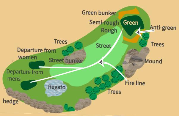 Scheme of a golf course