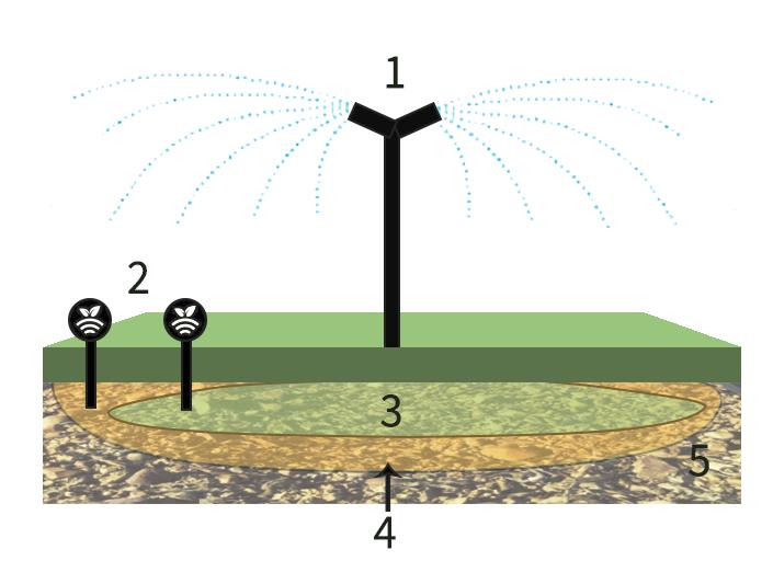 sensores/sondas de humedad