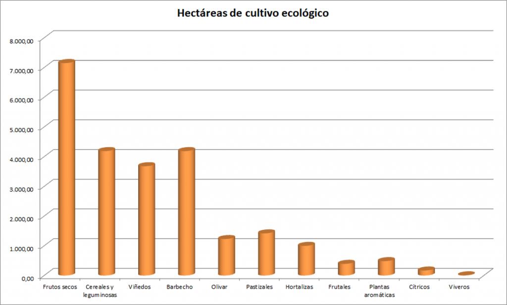 Agricultura ecolçogica en Murcia