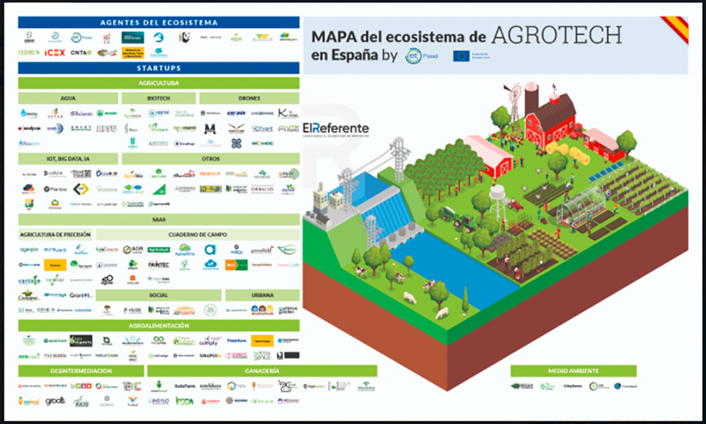 Iot and Big data in Agrotech